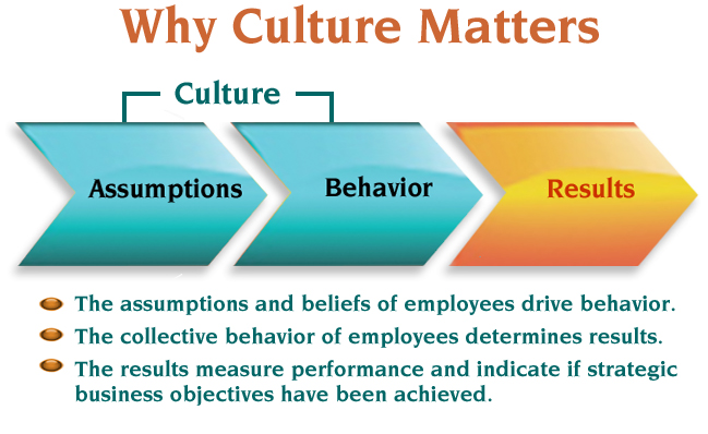 what is organizational culture Definition: organizational culture, also known as corporate culture, is a strategic intangible scheme that incorporates basic assumptions and values which define the behavior, operation, and activities of an organization in other words, it's the general attitude, mood, and motivation, or lack thereof, of the people in the company.